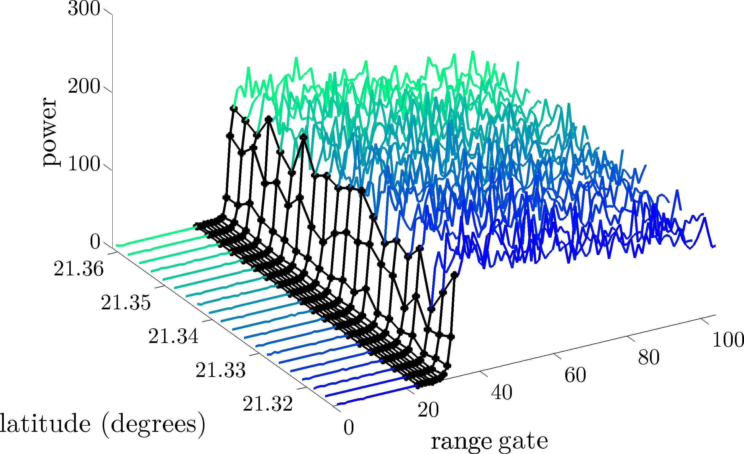Spatio-Temporal Altimeter Waveform Retracking